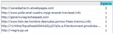Fragment statystyk referrerów mojego bloga za czerwiec