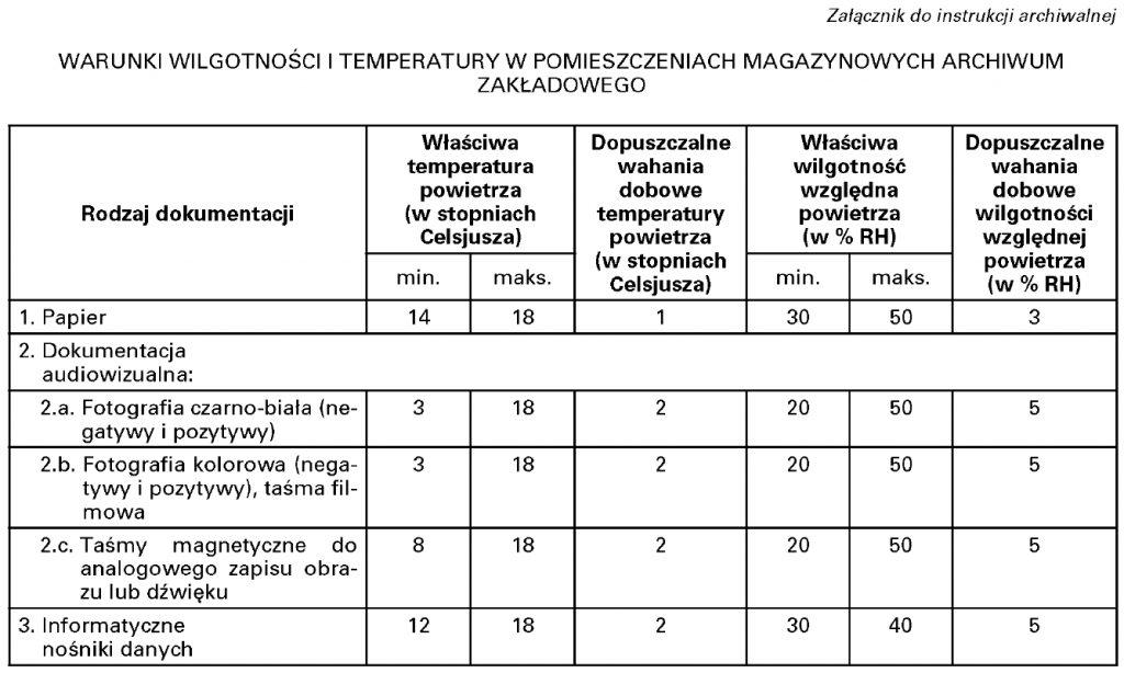 Normatywne wymagania temperatury i wilgotności archiwów zakładowych JST i UW